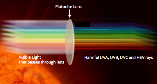 What Are Plutonite Sunglass Lenses From Oakley