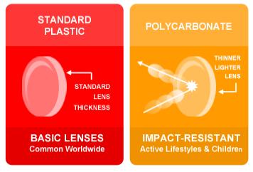polycarbonate lenses vs plastic lenses | www.pixshark.com
